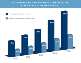 Millennial Dominance