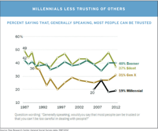"In its latest study of the Millennial Generation, Millennials in Adulthood, the Pew Research Center found that America's youngest adults were the least trusting of any generation. Only 19 percent of Millennials agreed with the statement that ""most people can be trusted,"" a percentage that was about half of all other older generations."