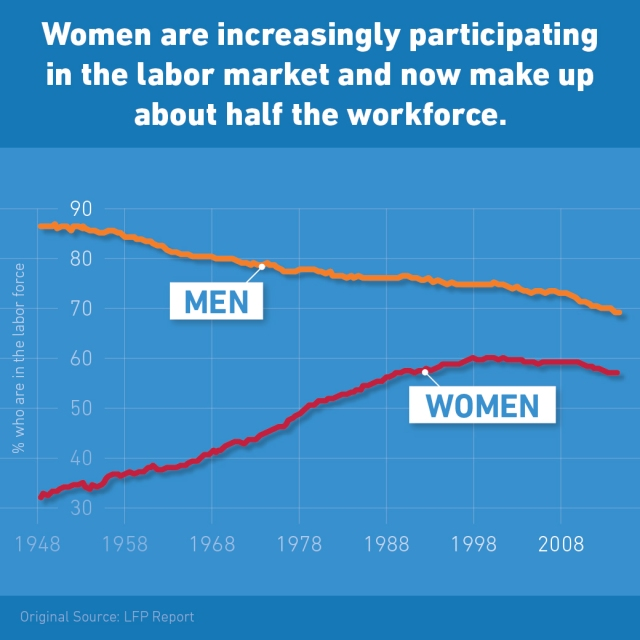 Women increasing labor participation in America 2014