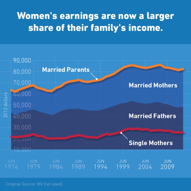 Women's earning family income 1947-2014