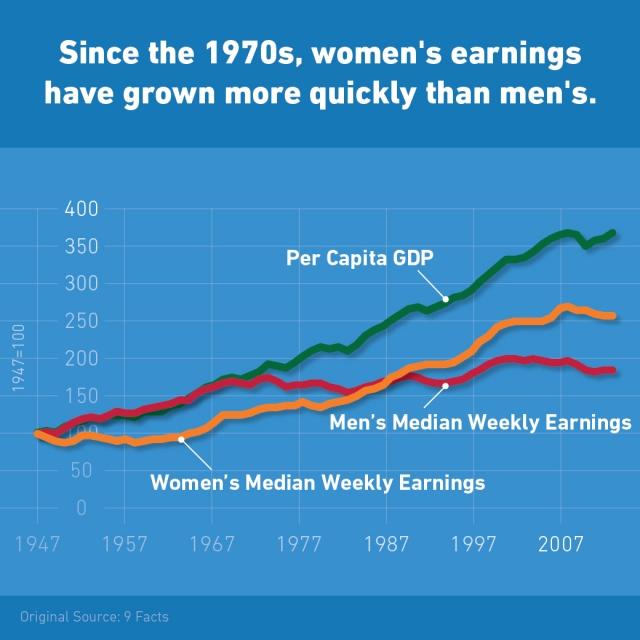 Womens earnings 1947-2014