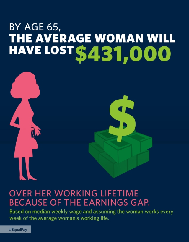 By age 65, the average working woman will lose $431,000 due to the wage gap. (Share this graphic if you agree this isn't fair.)