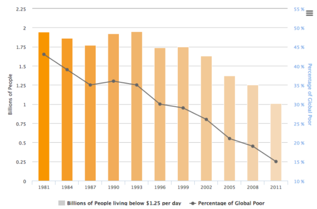2014 - Global poverty overall on the decline