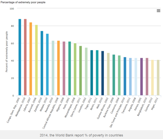 Countries where 40% or more of the population is extremely poor