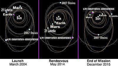 Rosetta space probe Traject