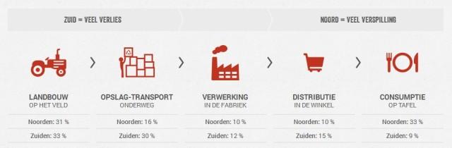Voeselverspilling - Food waste 2014