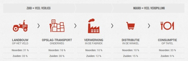Voeselverspilling - Food waste 2014