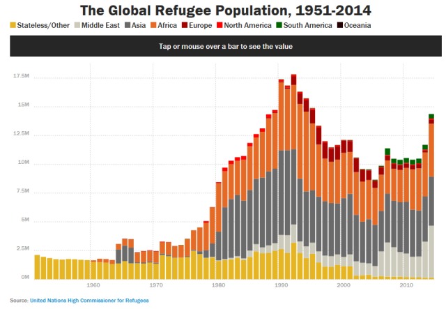 Global Refugee Population 1951-2014