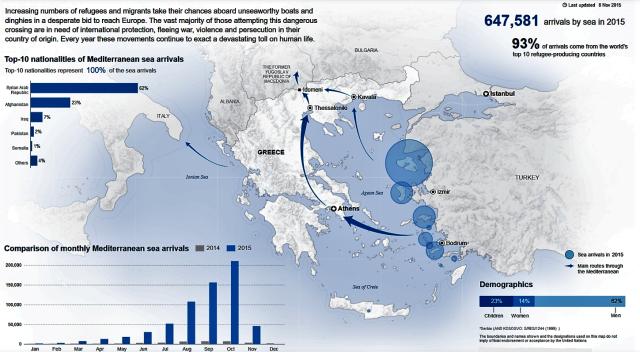Refugee crisis Mediterranean sea arrivals 2015